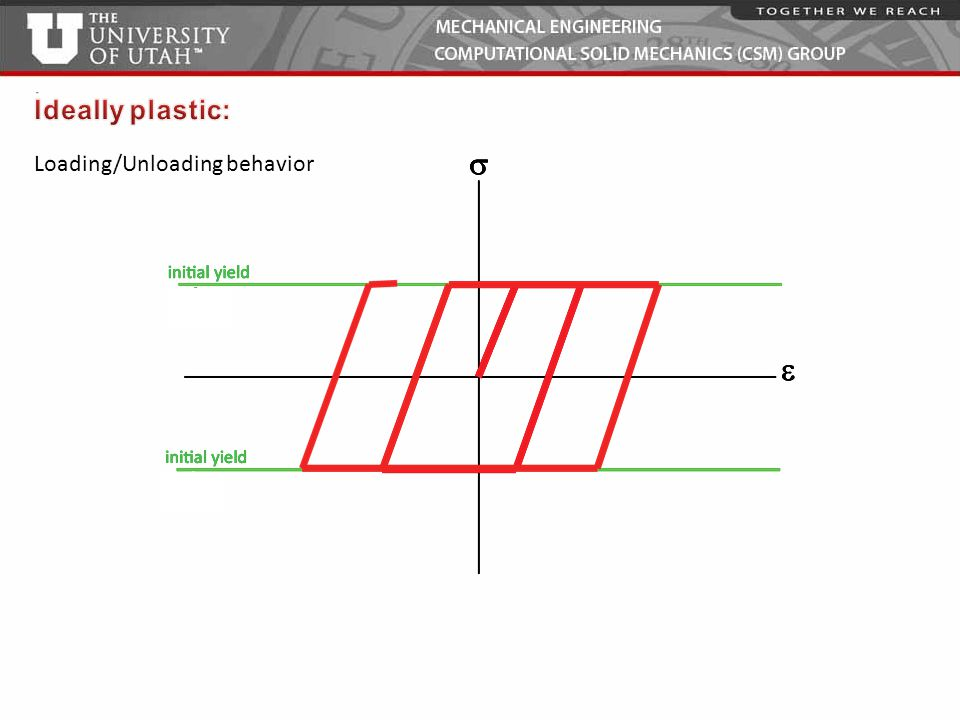 Ideally plastic: Loading/Unloading behavior