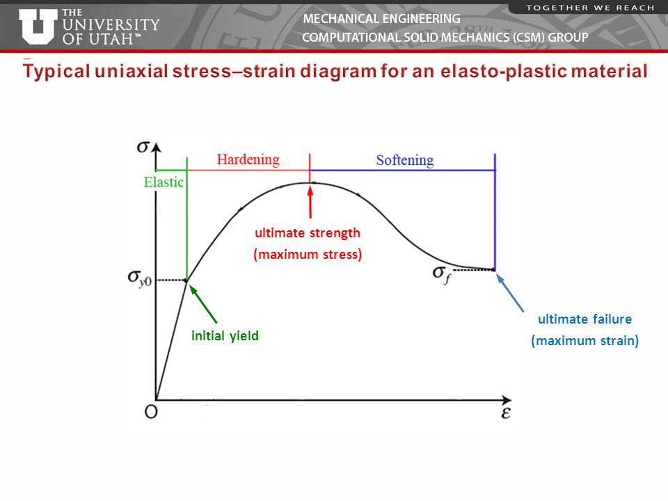 Typical uniaxial stress–strain diagram for an elasto-plastic material