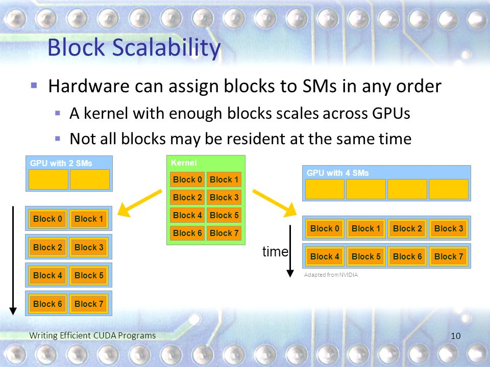 Block Scalability Hardware can assign blocks to SMs in any order
