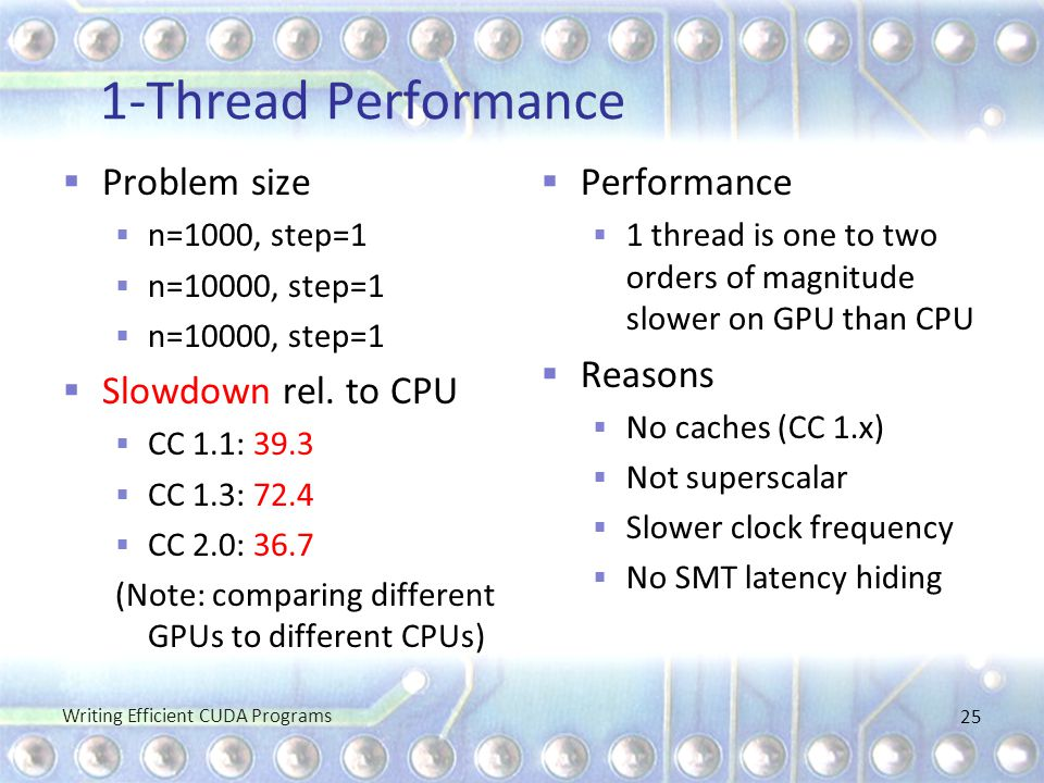 1-Thread Performance Problem size Slowdown rel. to CPU Performance