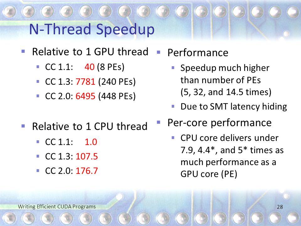 N-Thread Speedup Relative to 1 GPU thread Performance