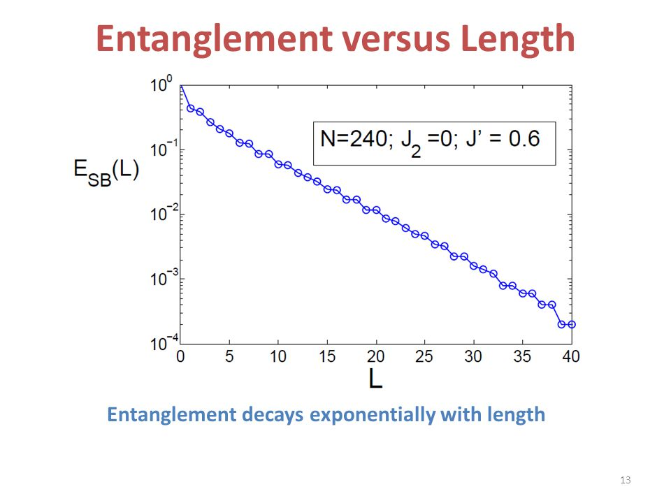 Entanglement versus Length