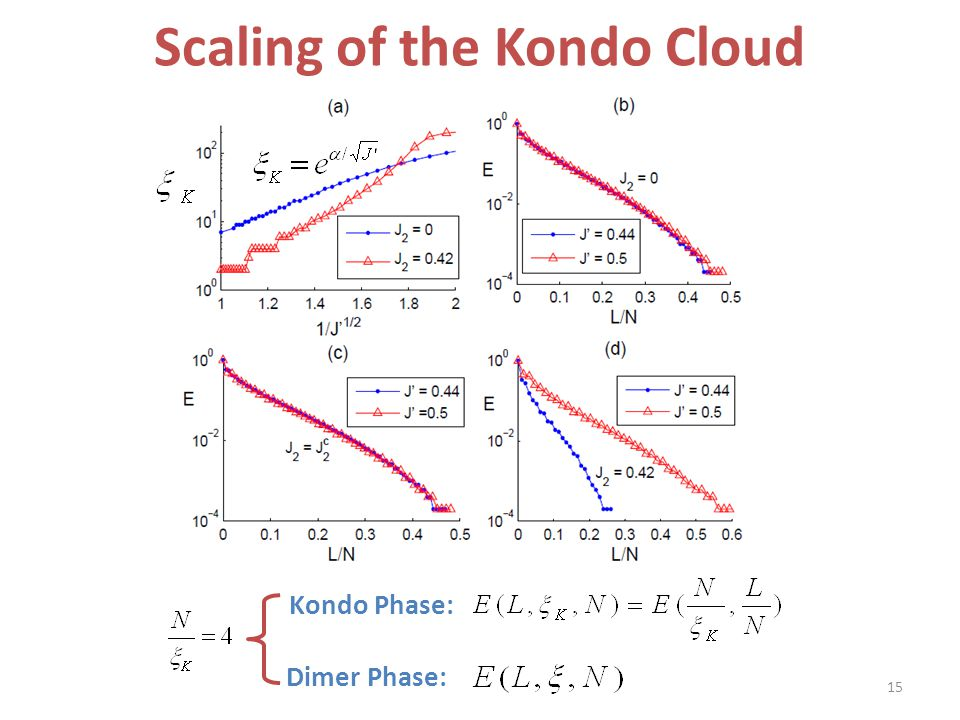 Scaling of the Kondo Cloud