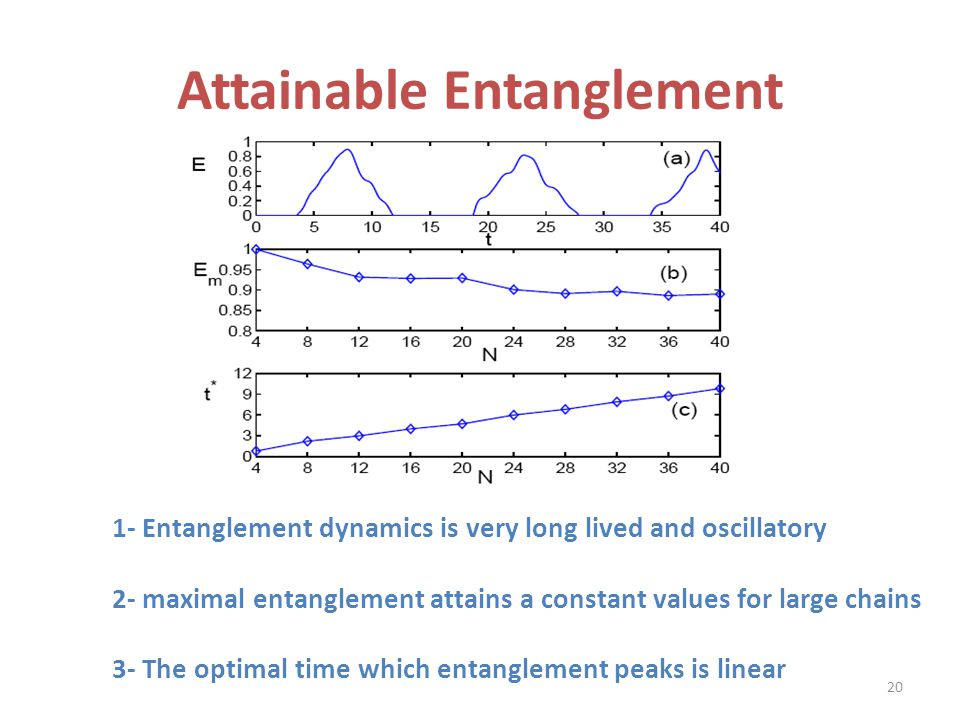 Attainable Entanglement