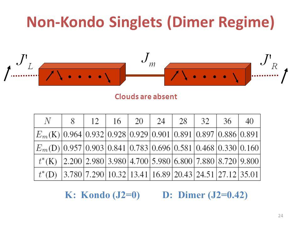 Non-Kondo Singlets (Dimer Regime)