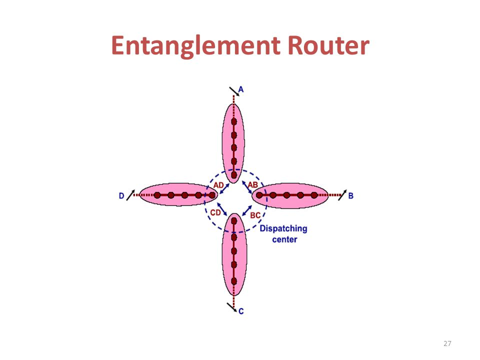 Entanglement Router