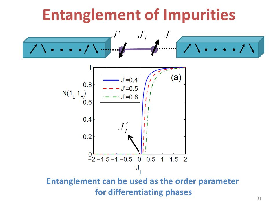 Entanglement of Impurities