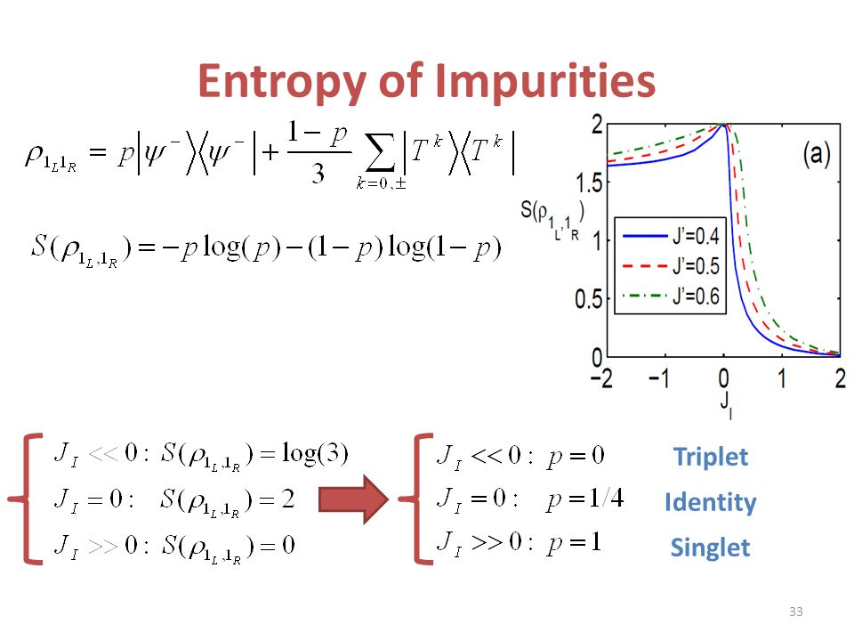 Entropy of Impurities Triplet Identity Singlet