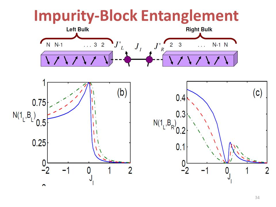 Impurity-Block Entanglement