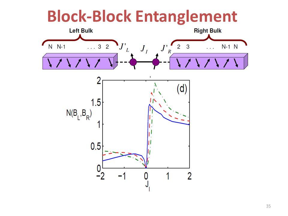 Block-Block Entanglement