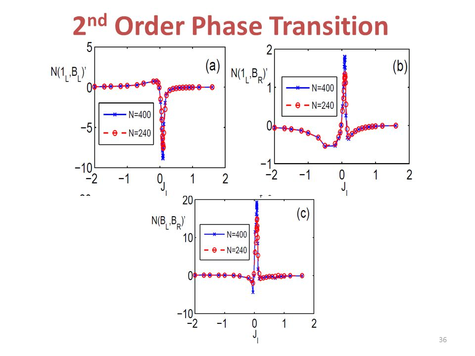 2nd Order Phase Transition