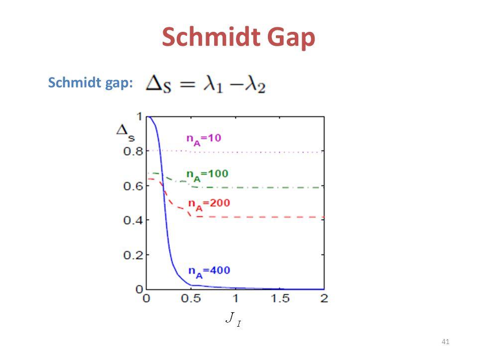Schmidt Gap Schmidt gap: