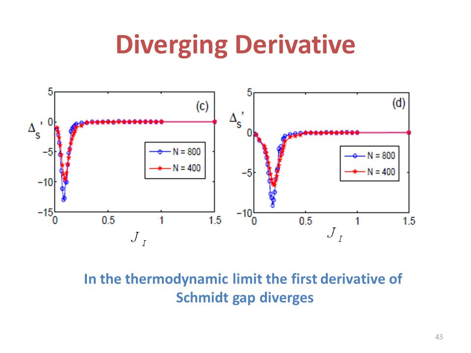 In the thermodynamic limit the first derivative of