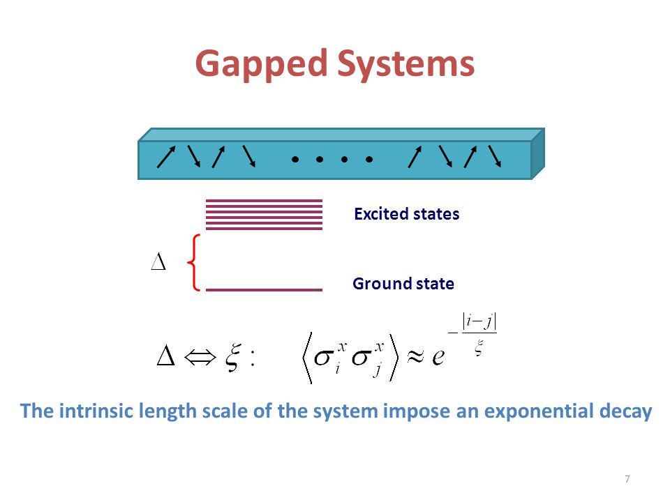 Gapped Systems Excited states. Ground state.