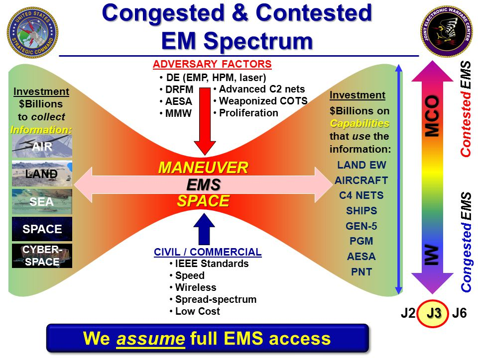 Congested & Contested EM Spectrum