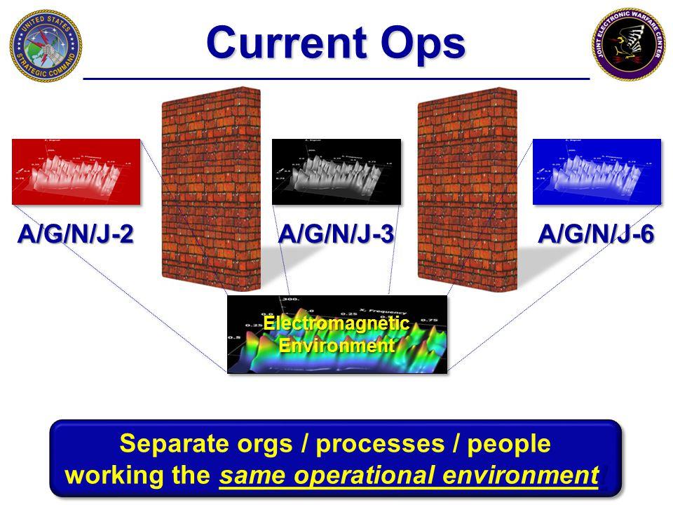 Current Ops A/G/N/J-2 A/G/N/J-3 A/G/N/J-6
