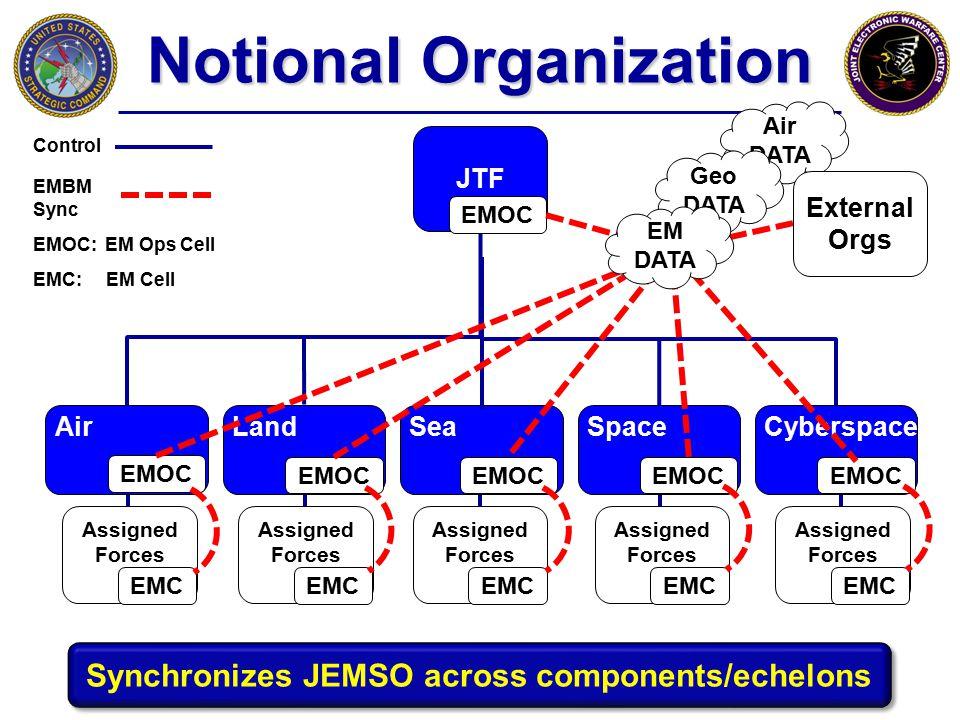 Notional Organization