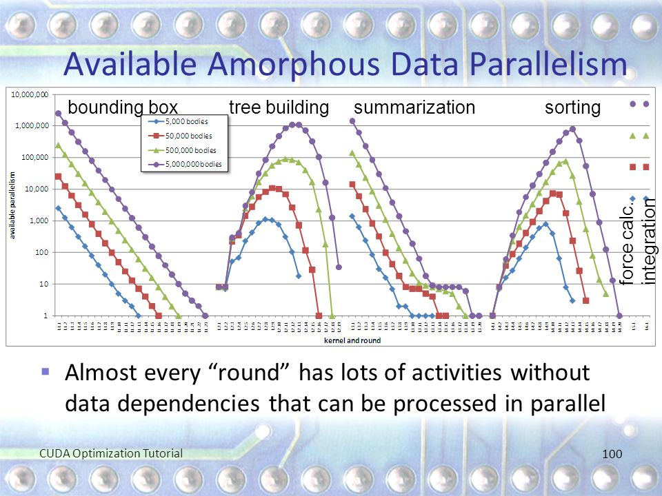 Available Amorphous Data Parallelism