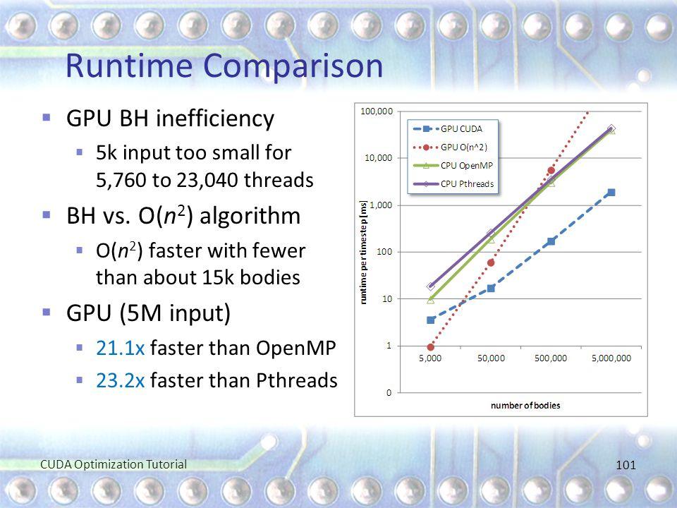 Runtime Comparison GPU BH inefficiency BH vs. O(n2) algorithm
