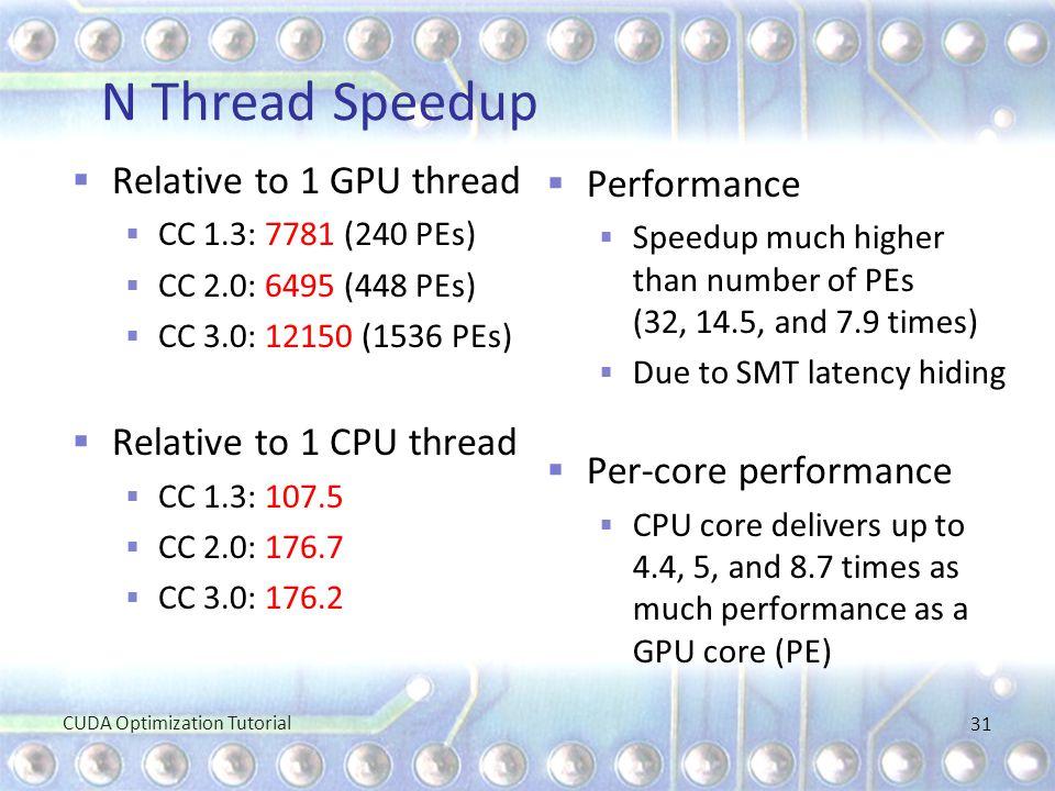 N Thread Speedup Relative to 1 GPU thread Performance