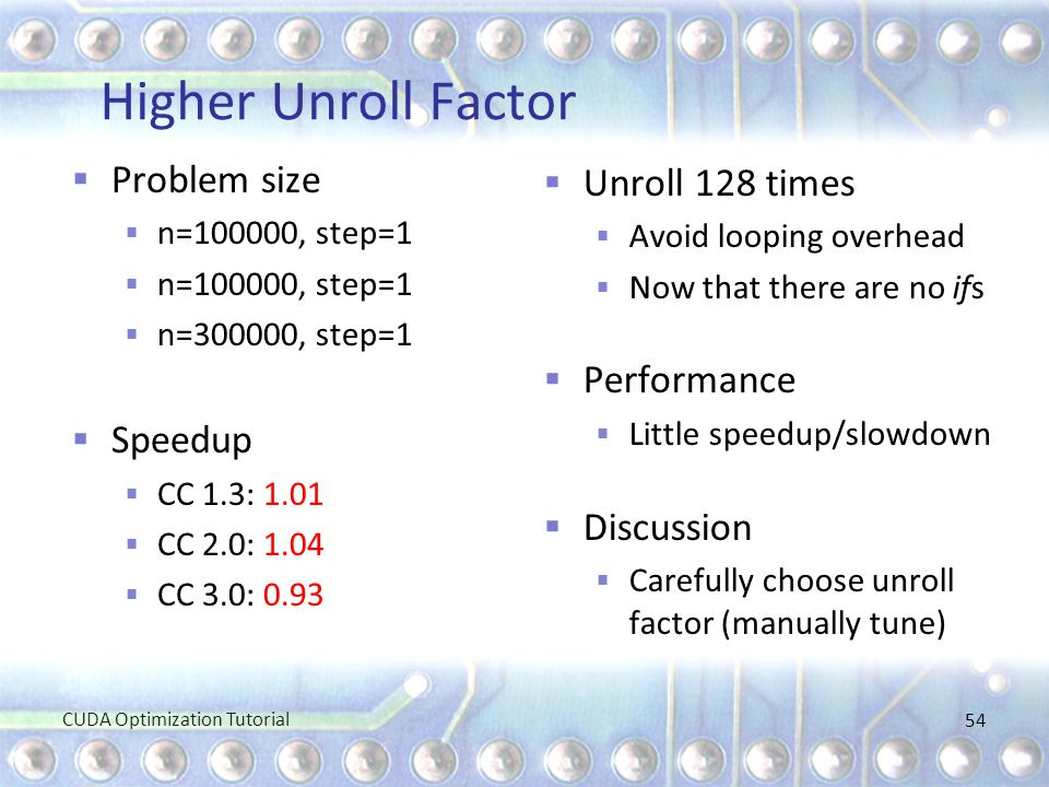 Higher Unroll Factor Problem size Unroll 128 times Performance Speedup