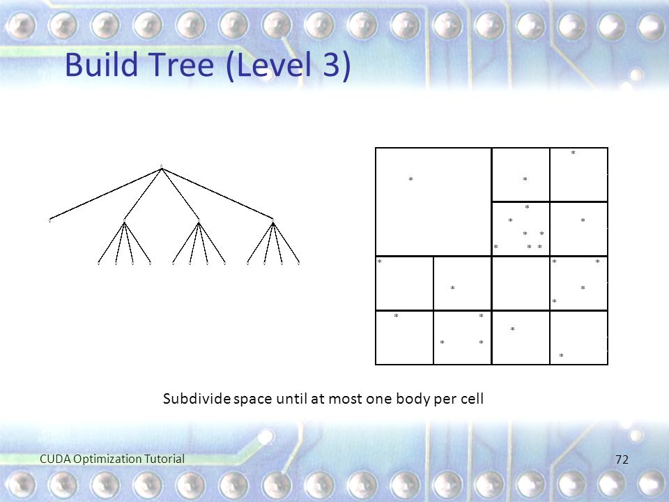 Build Tree (Level 3) Subdivide space until at most one body per cell