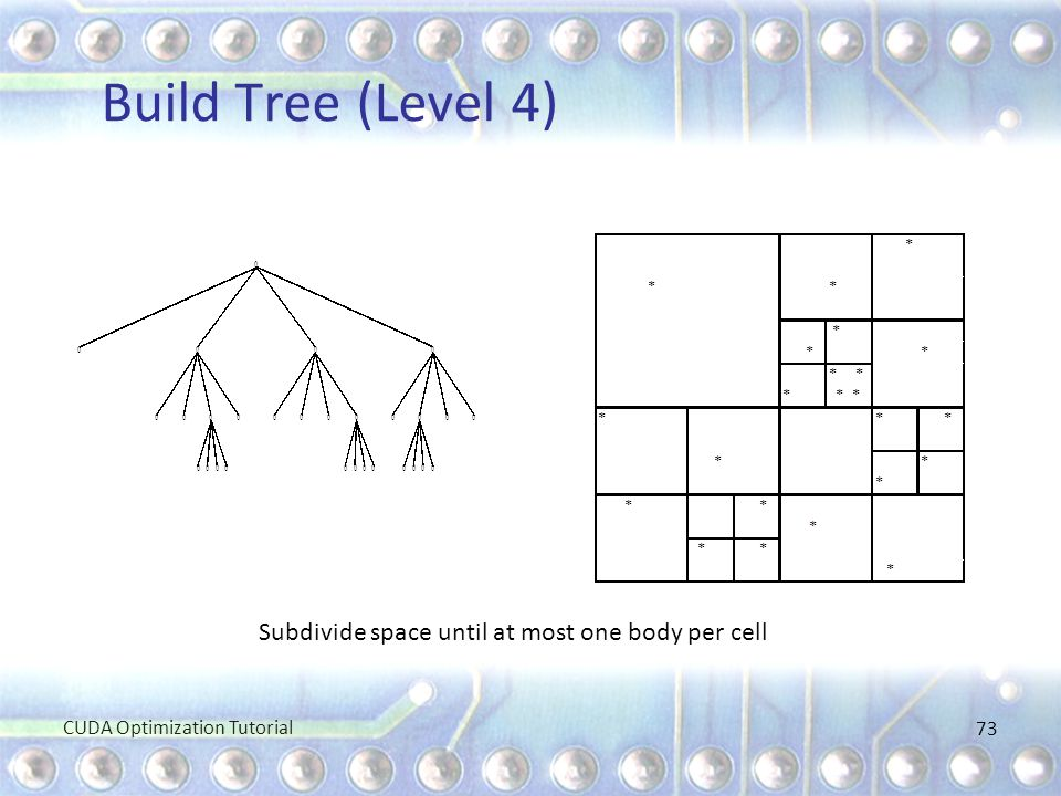 Build Tree (Level 4) Subdivide space until at most one body per cell
