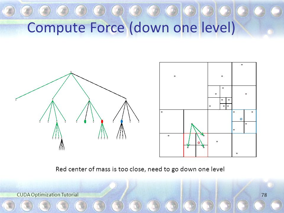 Compute Force (down one level)