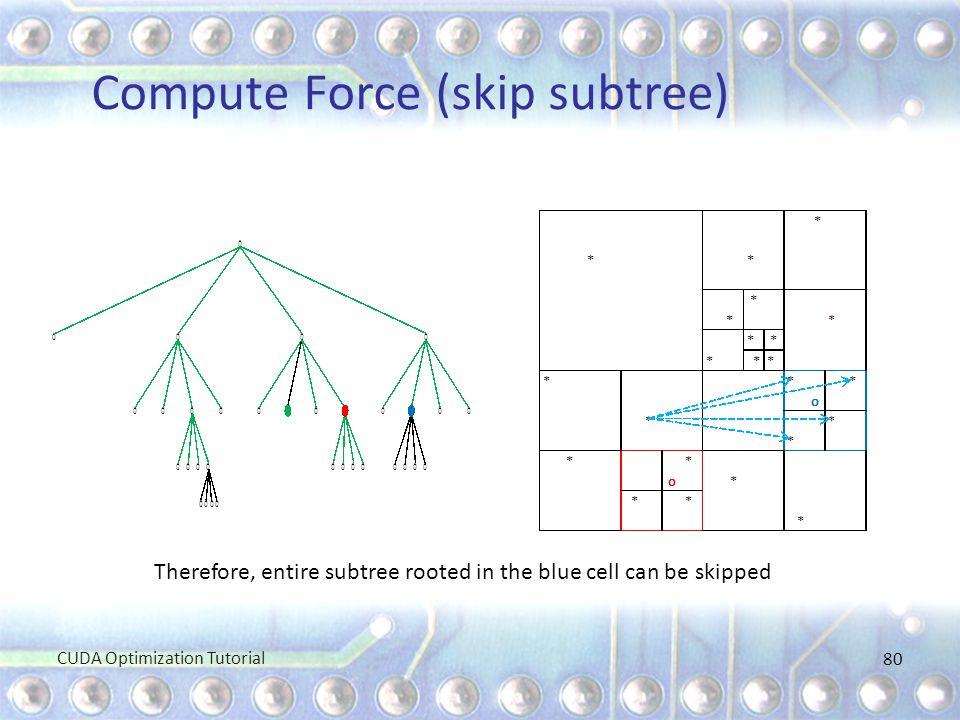 Compute Force (skip subtree)