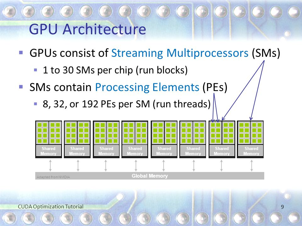 GPU Architecture GPUs consist of Streaming Multiprocessors (SMs)