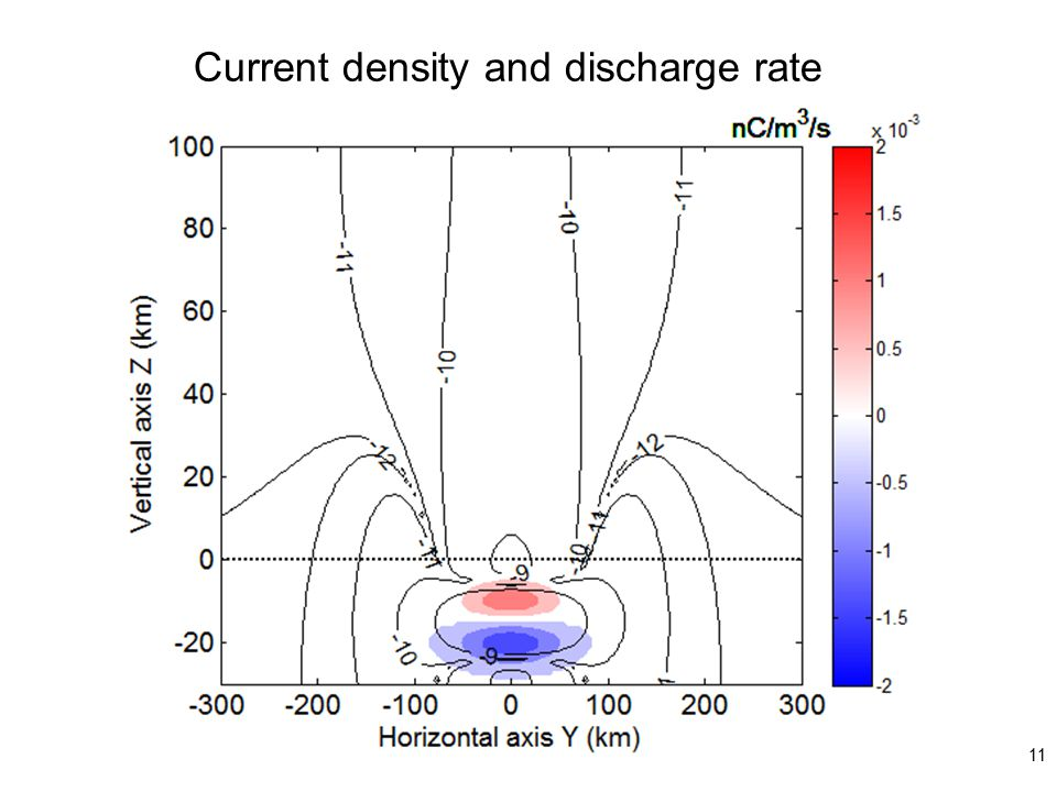 Current density and discharge rate