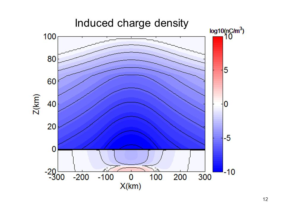 Induced charge density