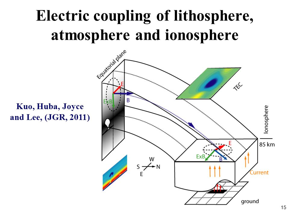 Electric coupling of lithosphere, atmosphere and ionosphere