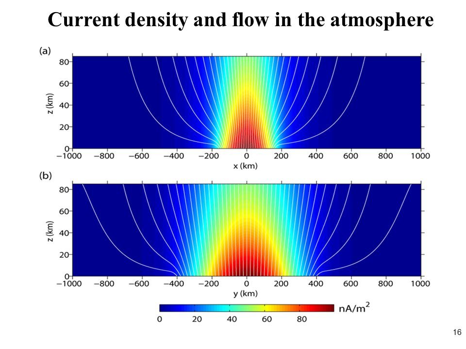 Current density and flow in the atmosphere