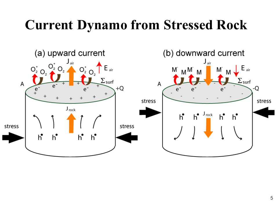Current Dynamo from Stressed Rock