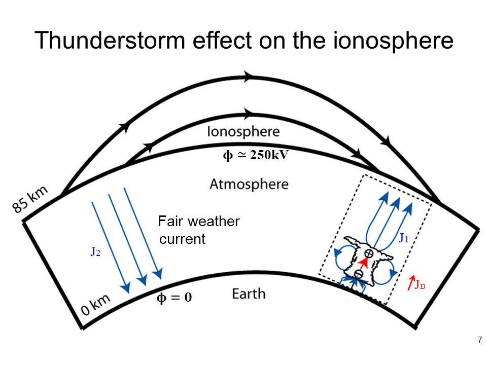Thunderstorm effect on the ionosphere