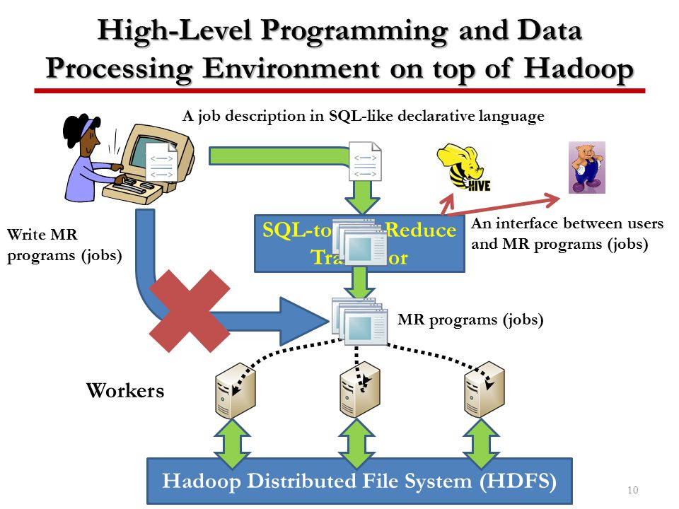 SQL-to-MapReduce Translator Hadoop Distributed File System (HDFS)