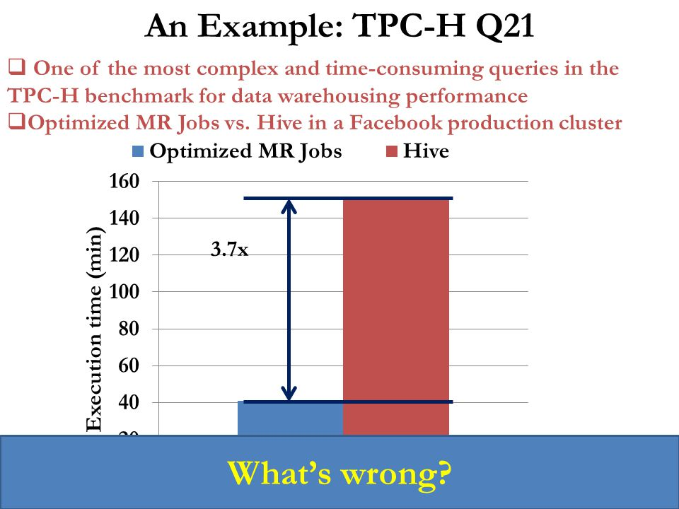 An Example: TPC-H Q21 What's wrong