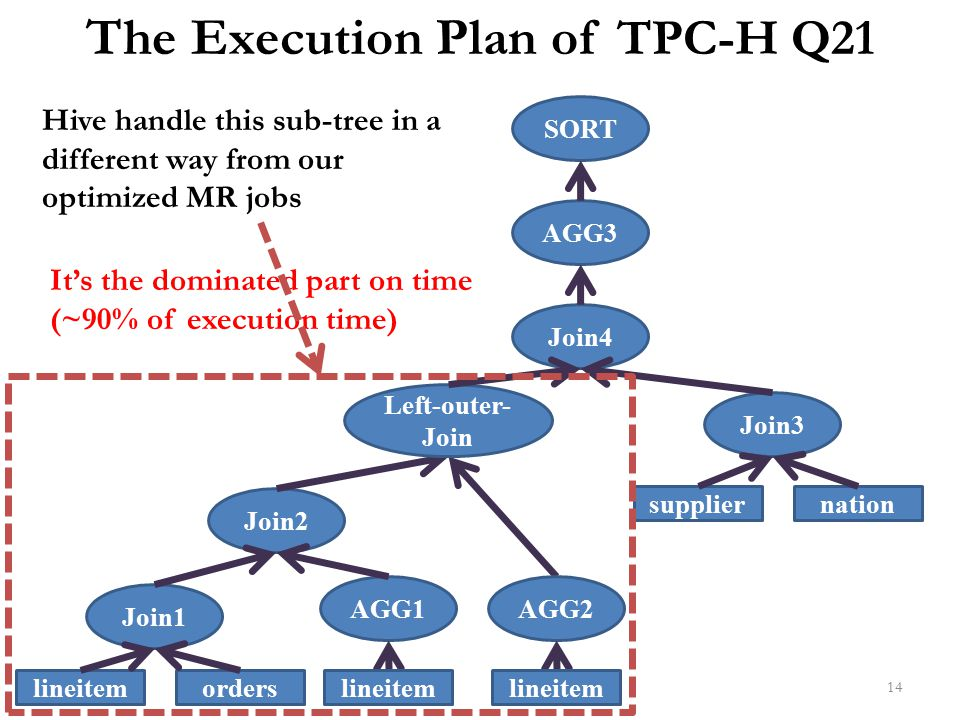 The Execution Plan of TPC-H Q21