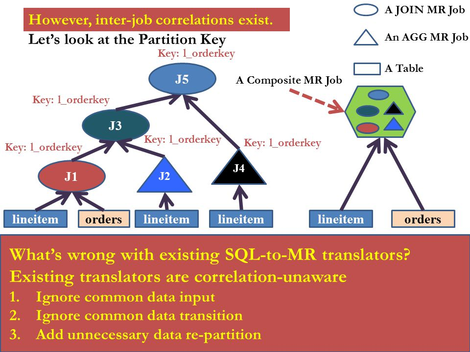What's wrong with existing SQL-to-MR translators