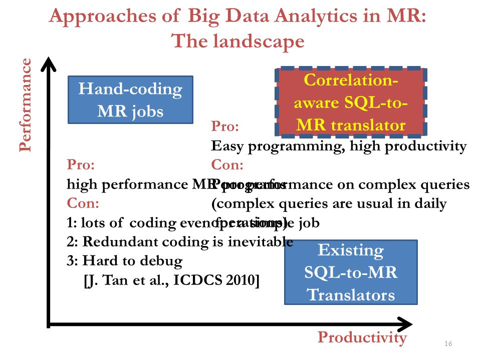 Approaches of Big Data Analytics in MR: The landscape