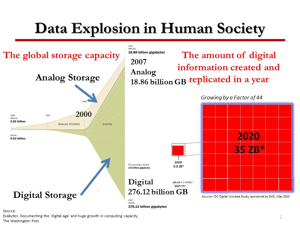 Data Explosion in Human Society
