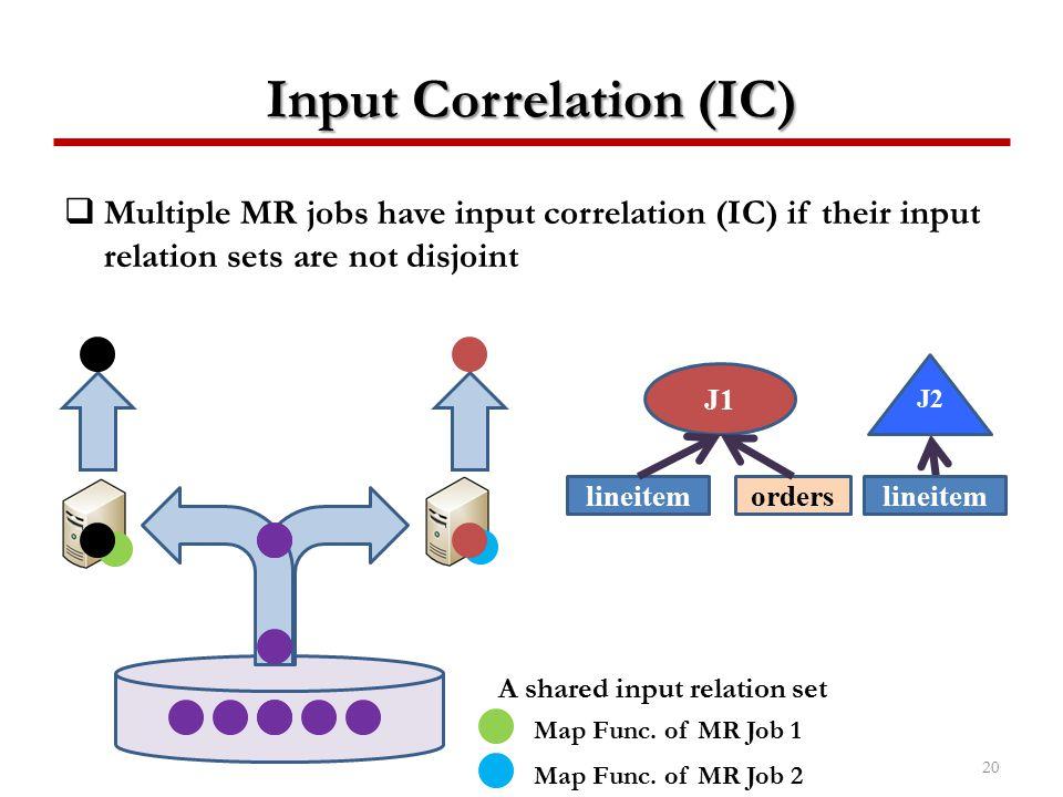 Input Correlation (IC)