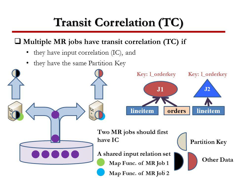 Transit Correlation (TC)