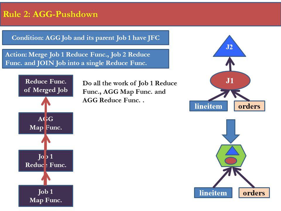 Rule 2: AGG-Pushdown J1 lineitem orders lineitem orders
