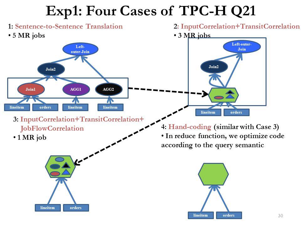 Exp1: Four Cases of TPC-H Q21
