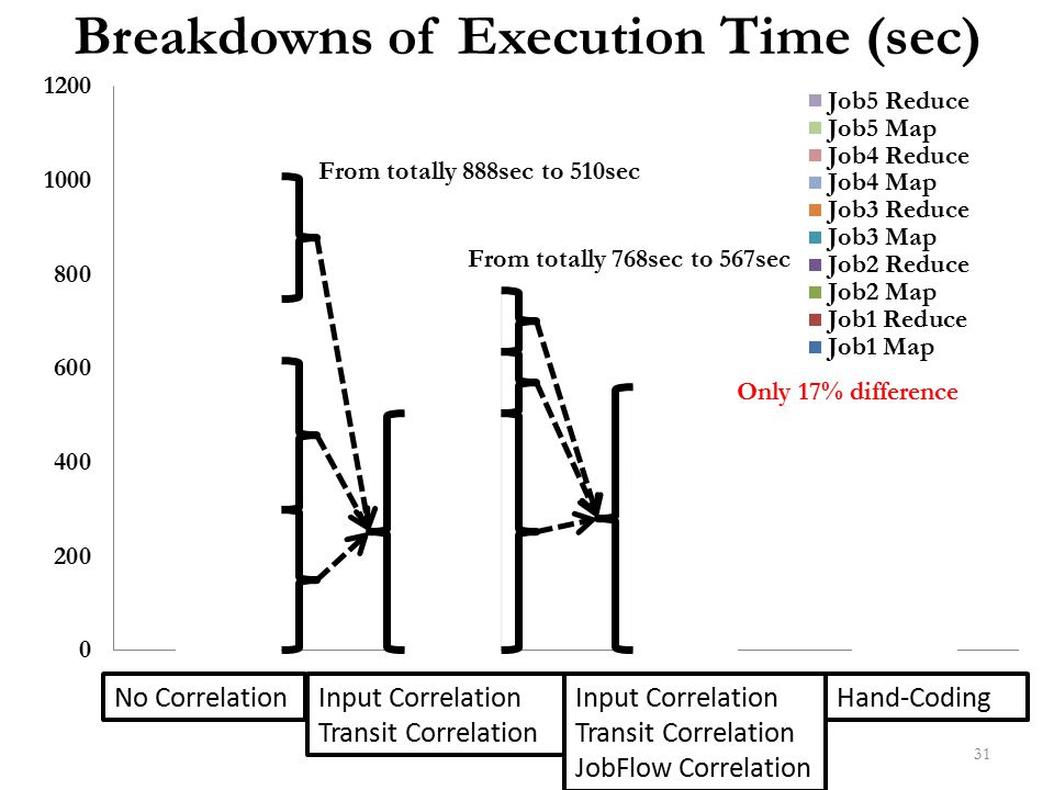Breakdowns of Execution Time (sec)