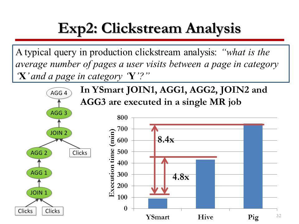 Exp2: Clickstream Analysis