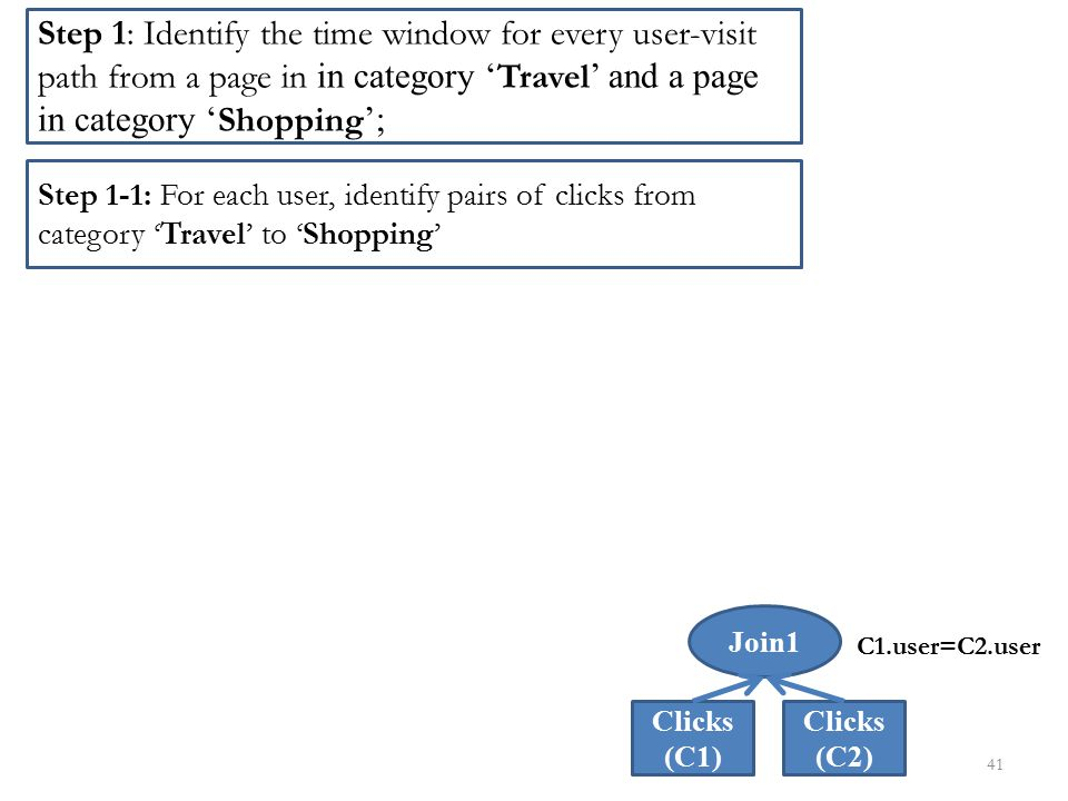 Step 1: Identify the time window for every user-visit path from a page in in category 'Travel' and a page in category 'Shopping';