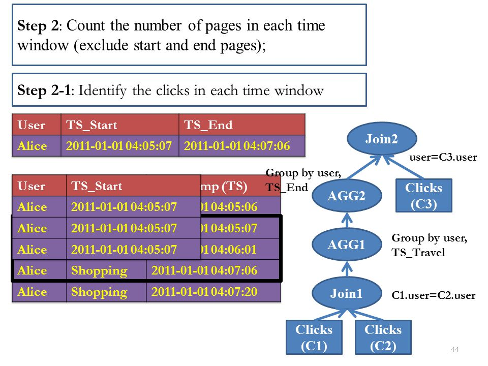 Step 2-1: Identify the clicks in each time window